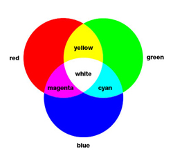 origin of basic colors