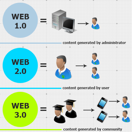 Ukietech blog about web 3.0