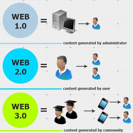 """Résultat de recherche d'images pour """"Web 3.0"""""""